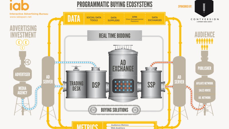 Check the latest trends on programmatic advertising from 3 different points of view: AppNexus, Google and BBC