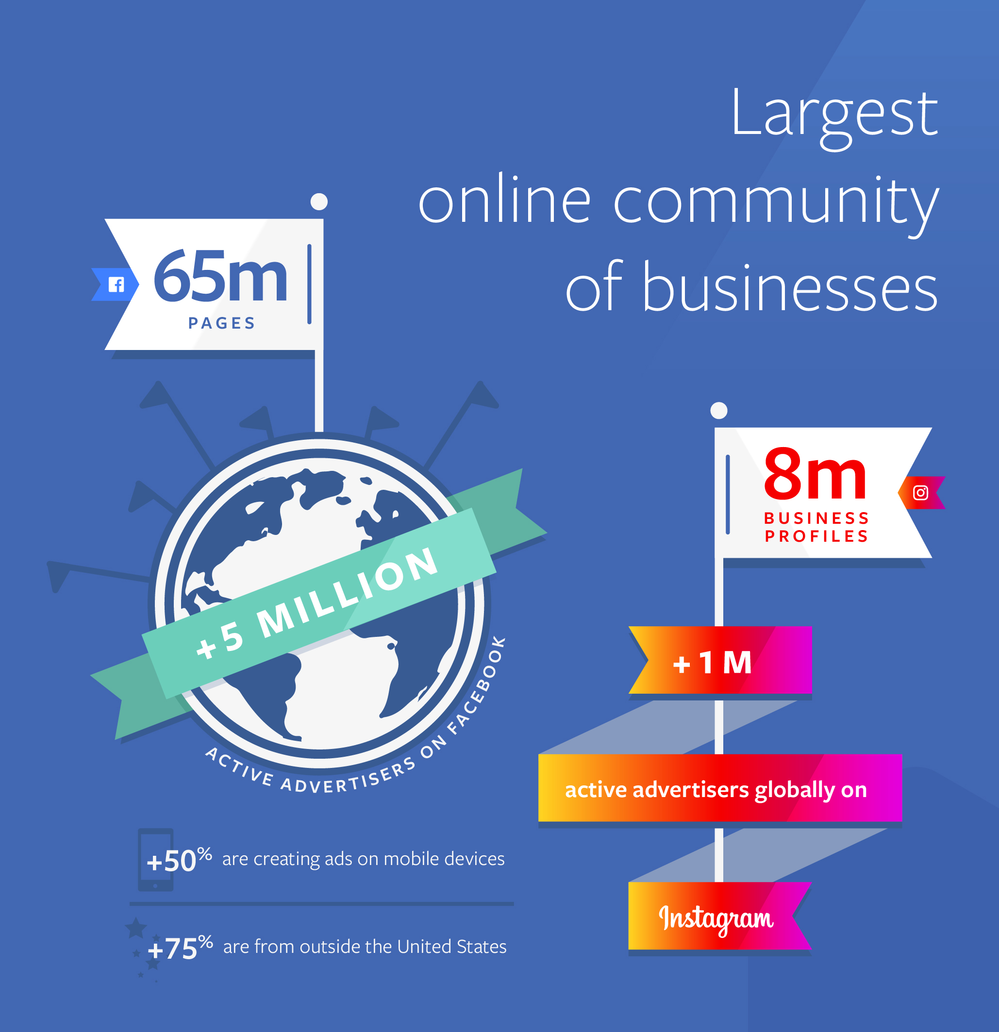 Facebook largest community of businesses